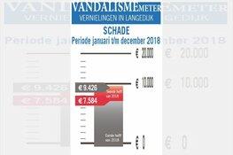 Vandalismemeter: helft minder schade dan vorig jaar